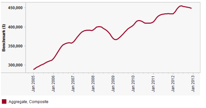 canada housing bubble stats december 2012