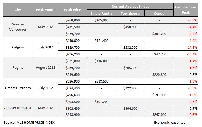 canada housing bubble stats january 2013