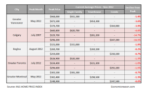 canadas housing bubble stats nov 2012