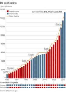 debtceiling_graph