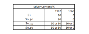silver content