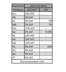 tax rates 2012