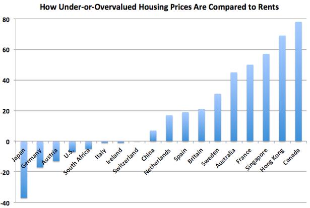 HousingPrices canada 2013