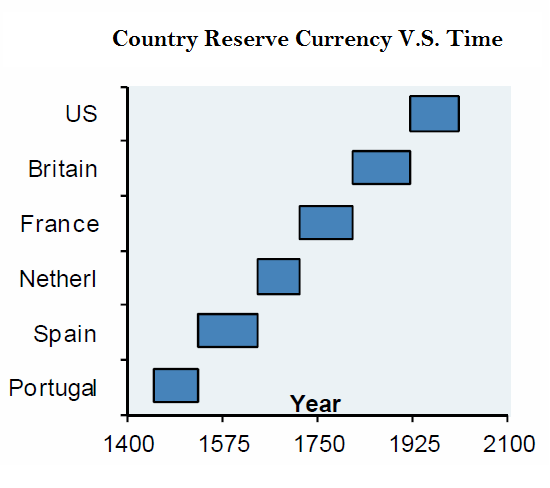reserve currency vs time