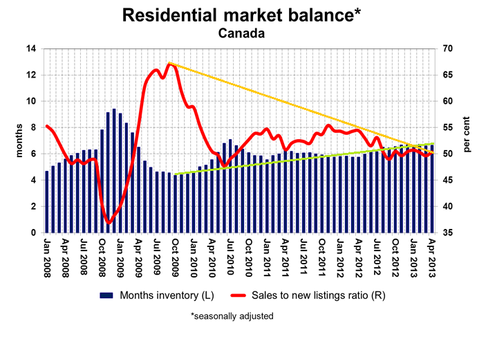 housing bubble may 2013